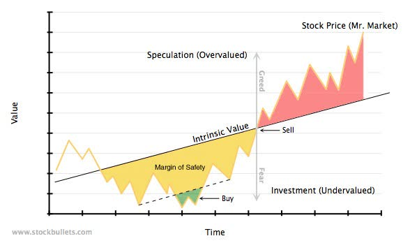 When to Sell a Stock Graph