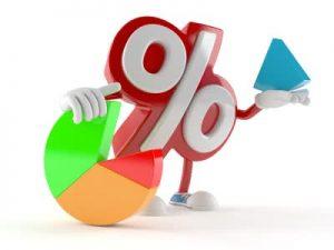 Return on Total Assets Ratios