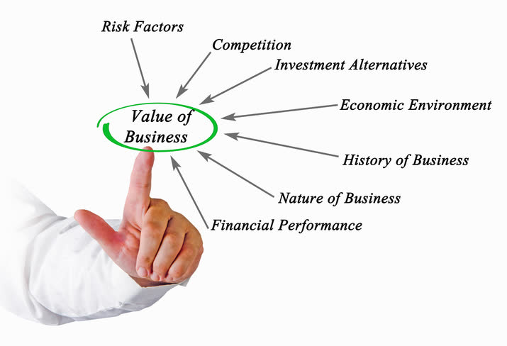 Value of a Business